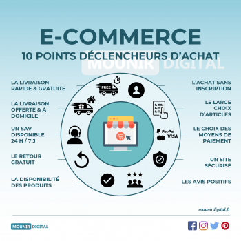 Infographie e-commerce : exemple Mounir Digital